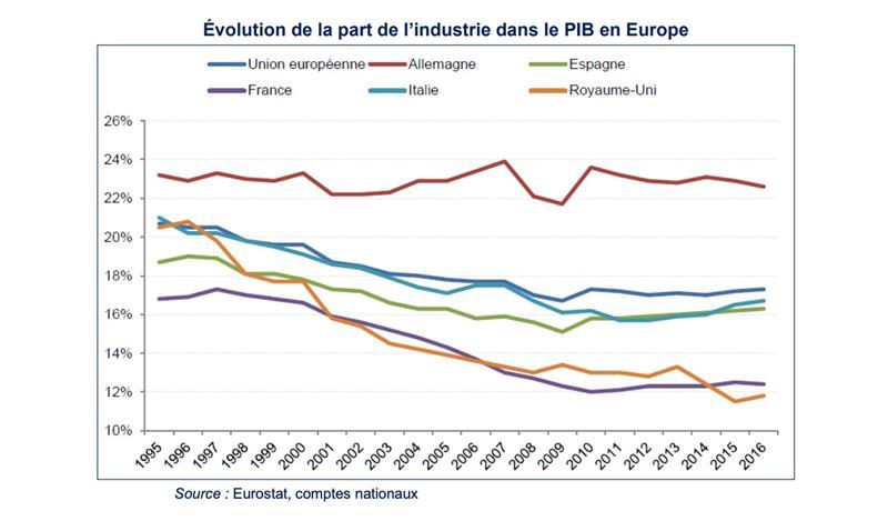 La France affiche plus d'investissements dans le logiciel industriel chaque année que les autres pays de l'UE