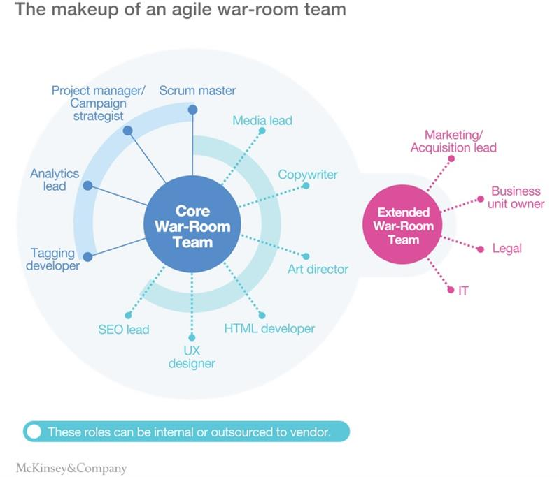 Marketing agile et la qualité