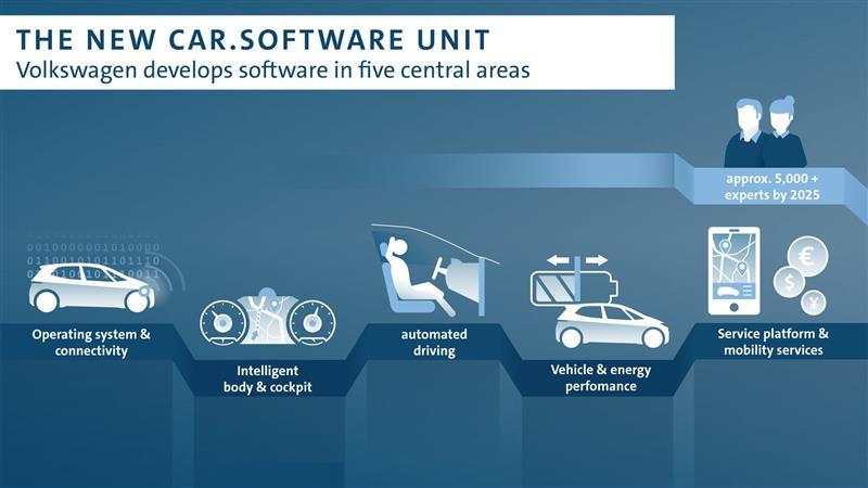 Le plan de Volkswagen pour créer son propre système d'exploitation de voiture