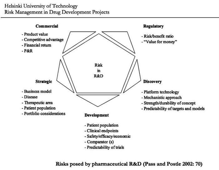 Comment manager les risques dans les projets pharmaceutiques ?