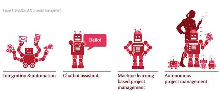 Qu'est-ce que l'intelligence artificielle dans la gestion de projet ?